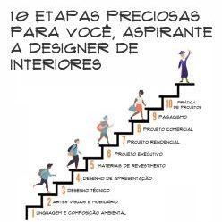 Aqui estão as 10 etapas do aspirante a Designer de interiores:
